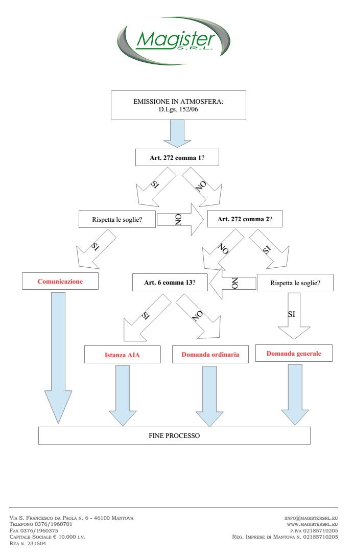 Diagramma flusso emissioni